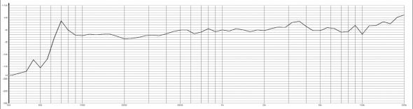 Konferenzraum Deckenmikrofone und hohe Ton Qualität in Konferenzen