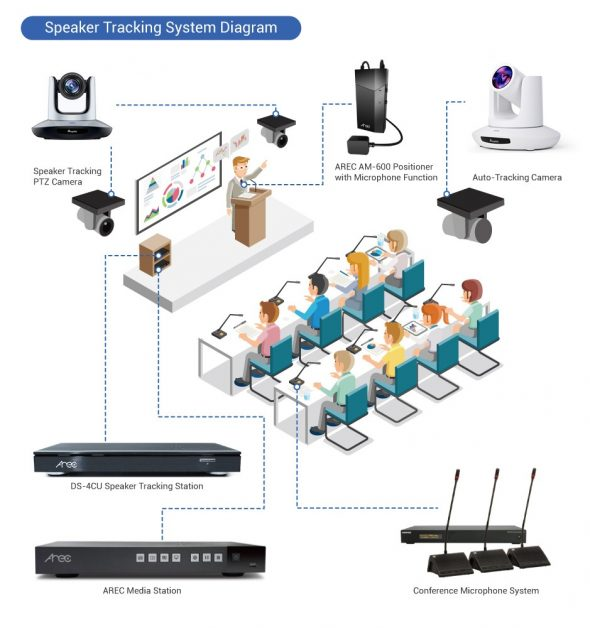 Speaker Voice Tracking System
