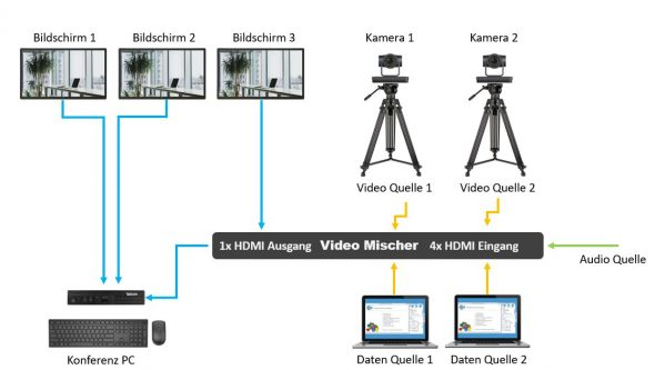 Was ist eine Live Streaming Kamera?
